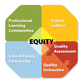 Great Schools Framework