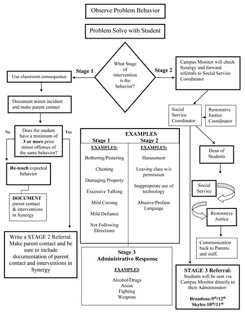 student handbook    discipline flow chart
