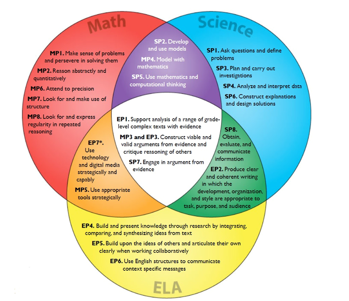 ccss ngss image