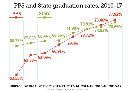 Grad Rate comparison line graph, 2010-17