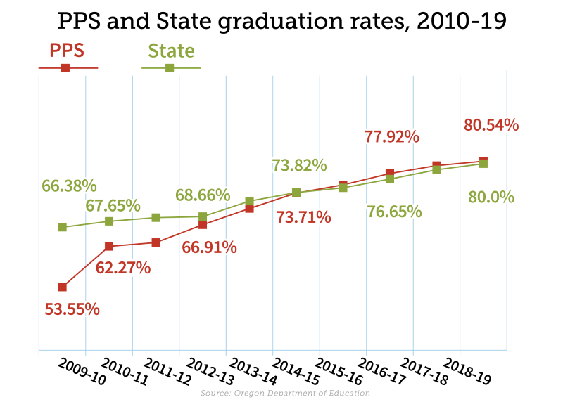 PPS graduation rates graphic