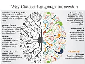 Why Choose Language Immersion