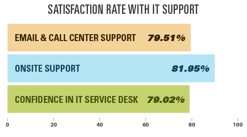 Satisfaction Rate With IT Support