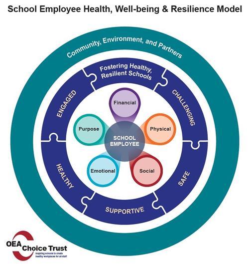 Employee Health Model