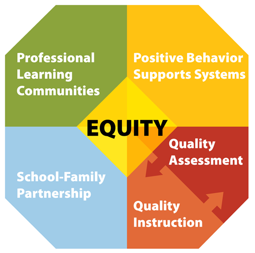Successful Schools Framework