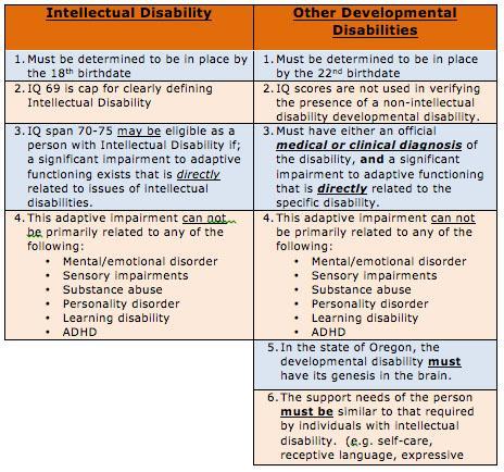 OAR definitions of ID/DD